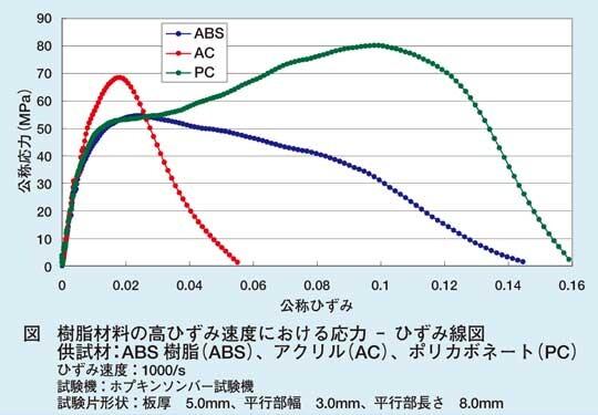 高速変形試験(2) / 樹脂材料の...